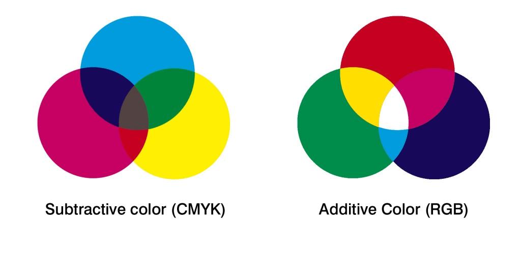 CMYK CMYK: Por que a cor sai diferente na impressão? - Unigráfica